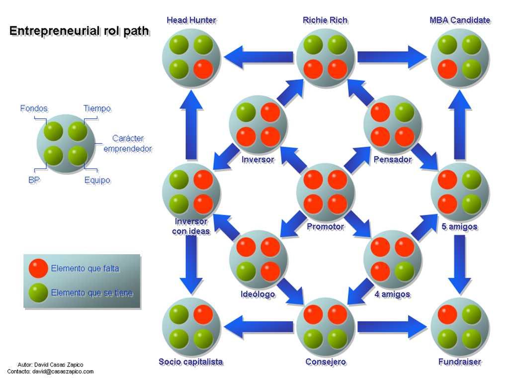 Entreprenurial rol path