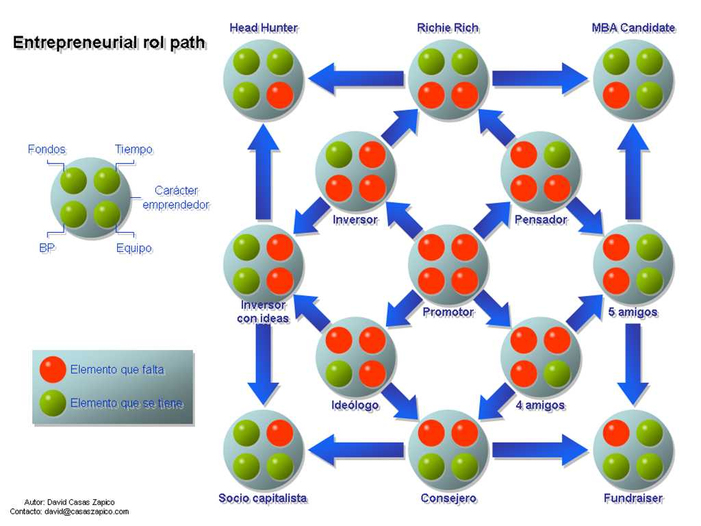 Entreprenurial rol path